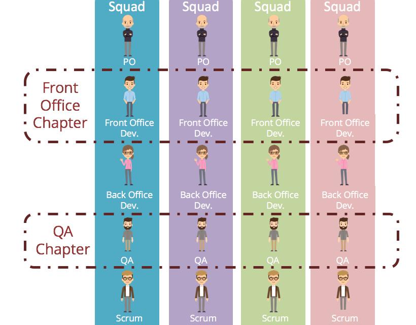 QA Chapter – O que é e como pode agregar à sua Equipe